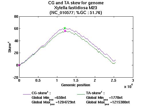 Genome Information
